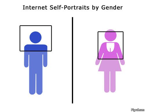 Internet self-portraits by gender